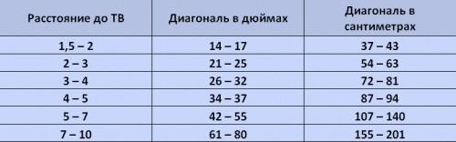 Перевод величин: дюймы в сантиметры