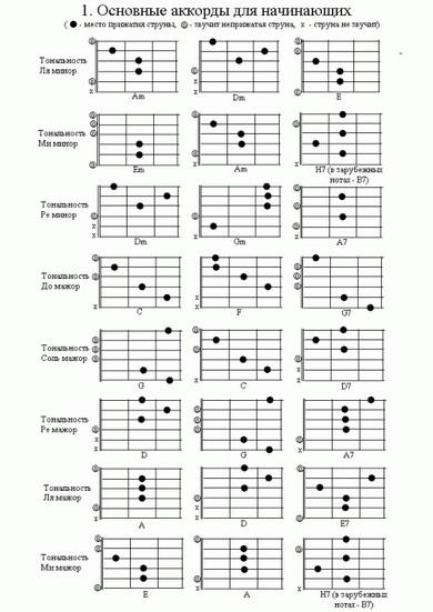 Як грати акорди на гітарі
