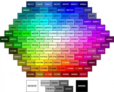 Как элемент сделать другим цветом
