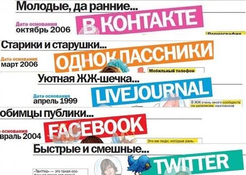 Для чого потрібні соціальні мережі